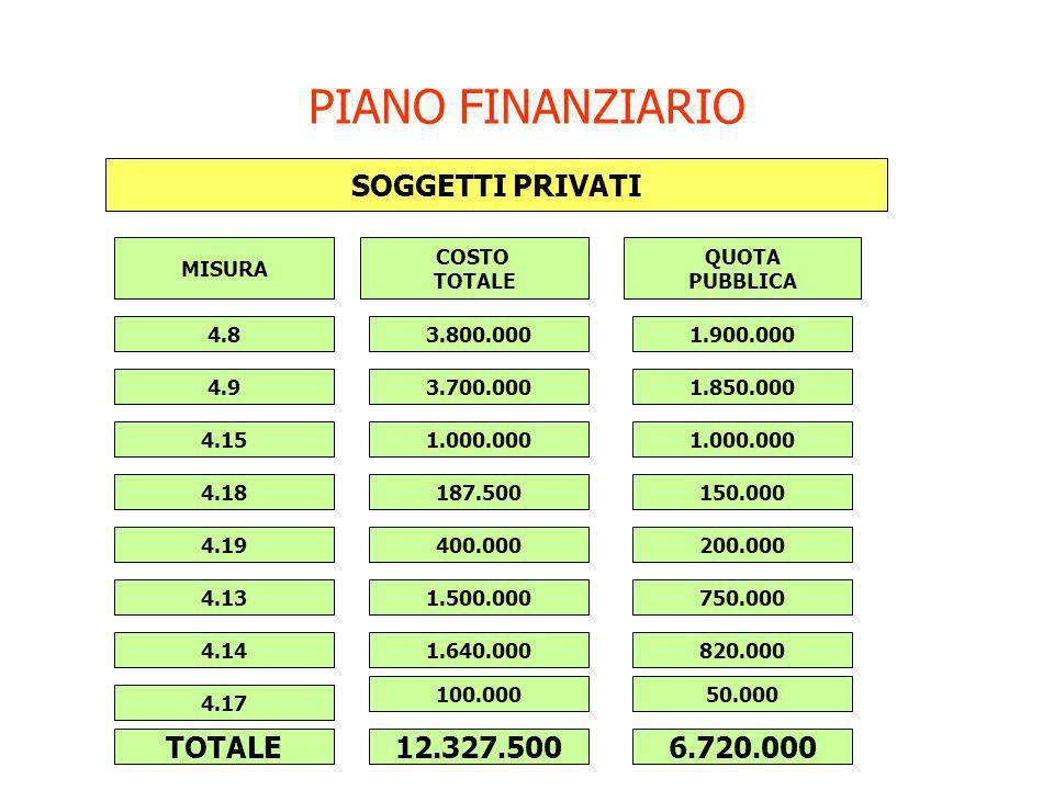 PIANO FINANZIARIO SOGGETTI PRIVATI MISURA COSTO TOTALE QUOTA PUBBLICA 4.8 4.9 4.15 TOTALE 4.18 4.19 4.13 4.14 4.17 3.800.0001.900.000 3.700.0001.850.0