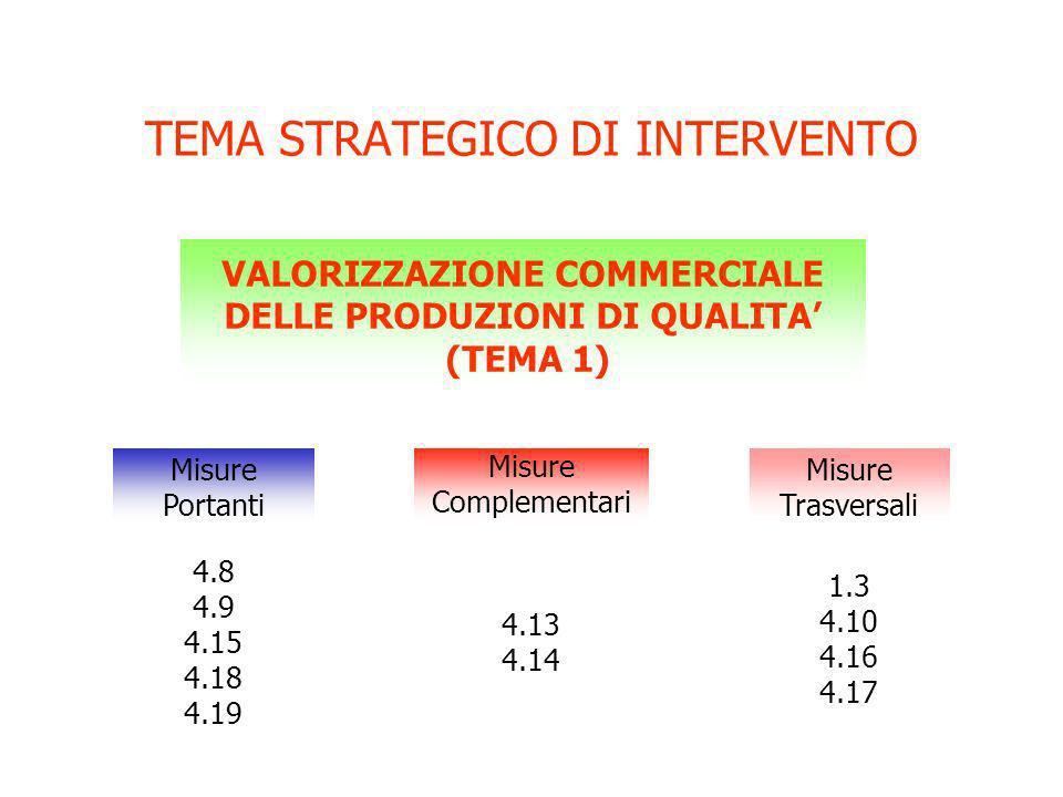 TEMA STRATEGICO DI INTERVENTO VALORIZZAZIONE COMMERCIALE DELLE PRODUZIONI DI QUALITA (TEMA 1) Misure Portanti Misure Complementari Misure Trasversali 4.8 4.9 4.15 4.18 4.19 4.13 4.14 1.3 4.10 4.16 4.17