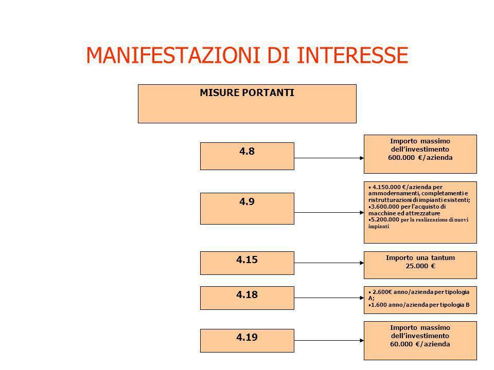 MANIFESTAZIONI DI INTERESSE MISURE PORTANTI 4.8 4.9 4.15 4.18 4.19 Importo massimo dellinvestimento 600.000 /azienda 4.150.000 /azienda per ammodernam