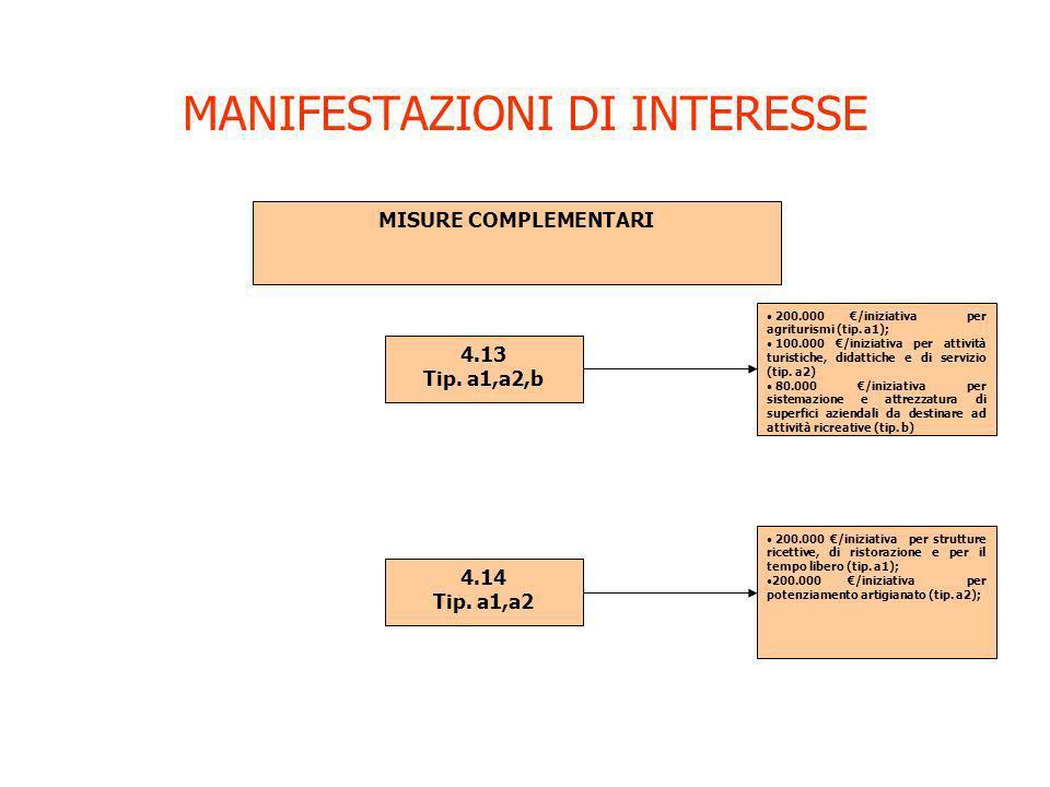 MANIFESTAZIONI DI INTERESSE MISURE COMPLEMENTARI 4.13 Tip. a1,a2,b 200.000 /iniziativa per agriturismi (tip. a1); 100.000 /iniziativa per attività tur