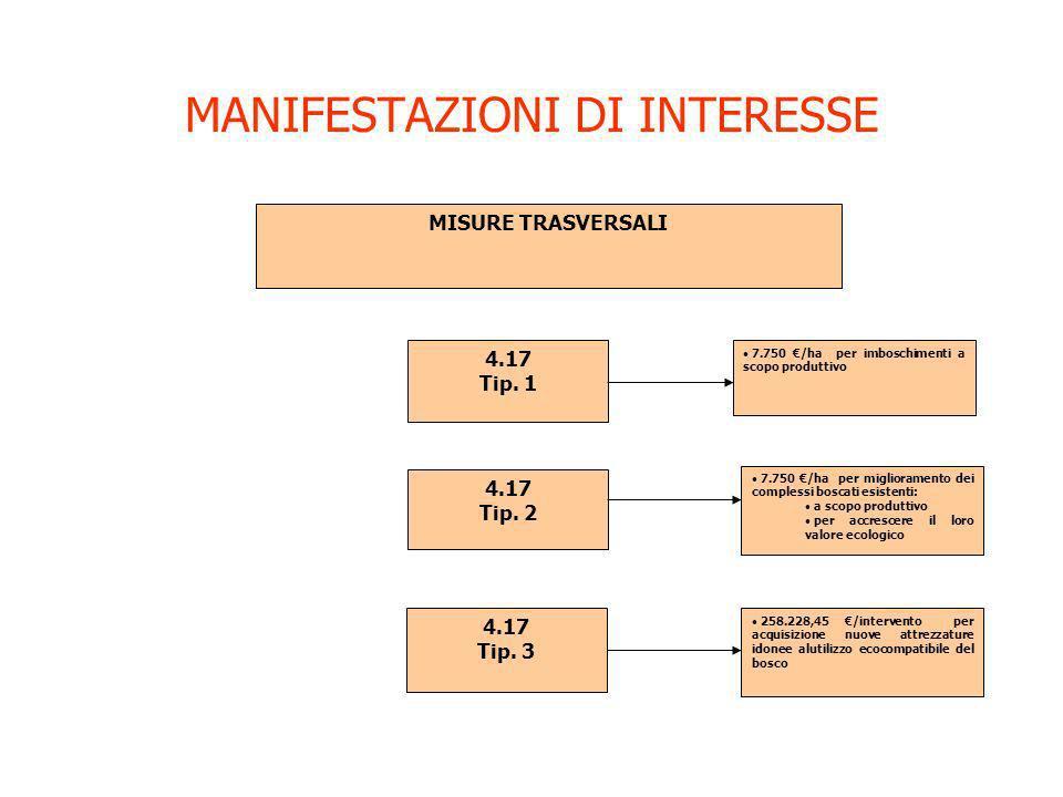 MANIFESTAZIONI DI INTERESSE MISURE TRASVERSALI 4.17 Tip. 1 4.17 Tip. 2 4.17 Tip. 3 7.750 /ha per imboschimenti a scopo produttivo 7.750 /ha per miglio