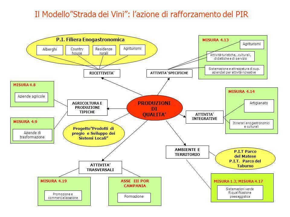 Il ModelloStrada dei Vini: lazione di rafforzamento del PIR MISURA 4.14 MISURA 4.9 MISURA 4.8 MISURA 4.13 PRODUZIONI DI QUALITA RICETTIVITA Alberghi ATTIVITA SPECIFICHE Agriturismi Attività turistiche,, culturali, didattiche e di servizio Sistemazione e attrezzatura di sup.
