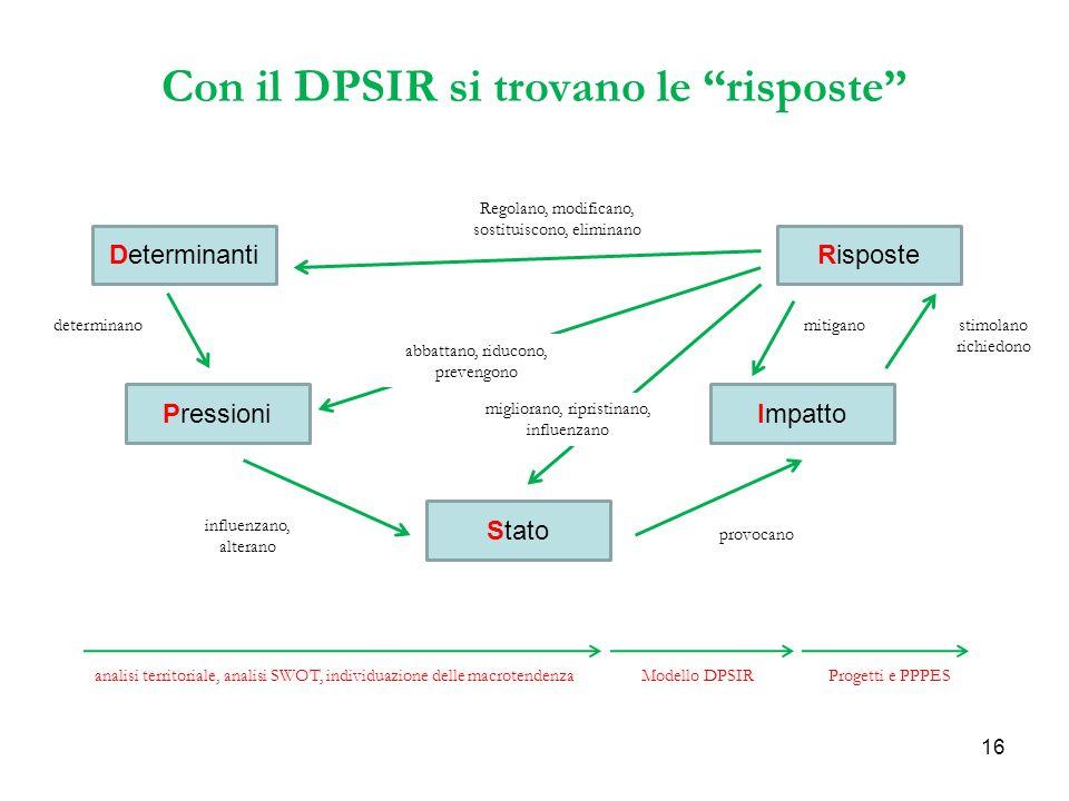 16 Con il DPSIR si trovano le risposte Determinanti Pressioni Stato Impatto Risposte Regolano, modificano, sostituiscono, eliminano abbattano, riducono, prevengono migliorano, ripristinano, influenzano determinano influenzano, alterano provocano stimolano richiedono mitigano analisi territoriale, analisi SWOT, individuazione delle macrotendenzaModello DPSIRProgetti e PPPES