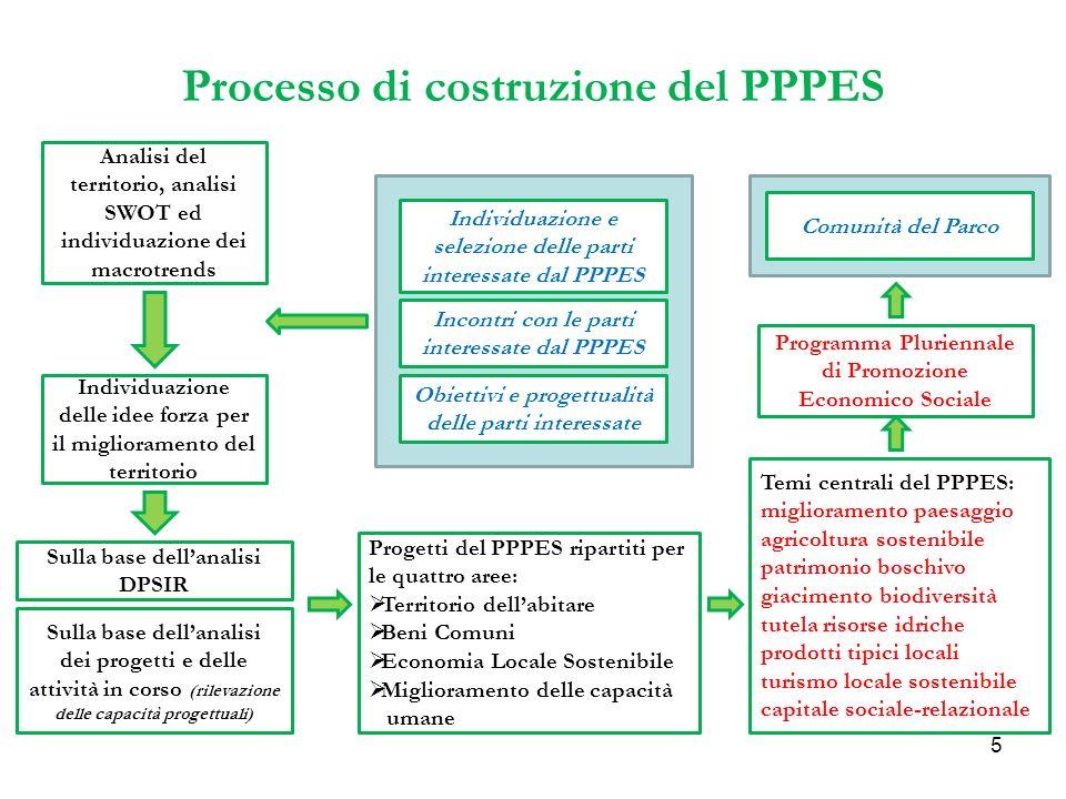 5 Processo di costruzione del PPPES Analisi del territorio, analisi SWOT ed individuazione dei macrotrends Individuazione delle idee forza per il miglioramento del territorio Individuazione e selezione delle parti interessate dal PPPES Incontri con le parti interessate dal PPPES Obiettivi e progettualità delle parti interessate Sulla base dellanalisi DPSIR Sulla base dellanalisi dei progetti e delle attività in corso (rilevazione delle capacità progettuali) Progetti del PPPES ripartiti per le quattro aree: Territorio dellabitare Beni Comuni Economia Locale Sostenibile Miglioramento delle capacità umane Temi centrali del PPPES: miglioramento paesaggio agricoltura sostenibile patrimonio boschivo giacimento biodiversità tutela risorse idriche prodotti tipici locali turismo locale sostenibile capitale sociale-relazionale Comunità del Parco Programma Pluriennale di Promozione Economico Sociale