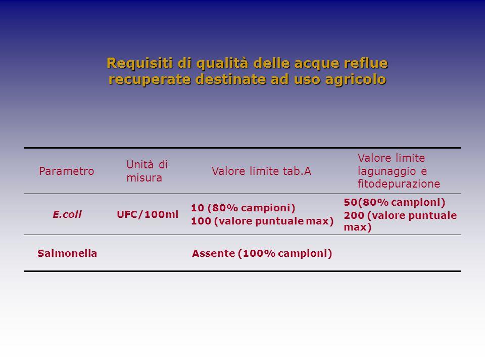 Requisiti di qualità delle acque reflue recuperate destinate ad uso agricolo Parametro Unità di misura Valore limite tab.A Valore limite lagunaggio e