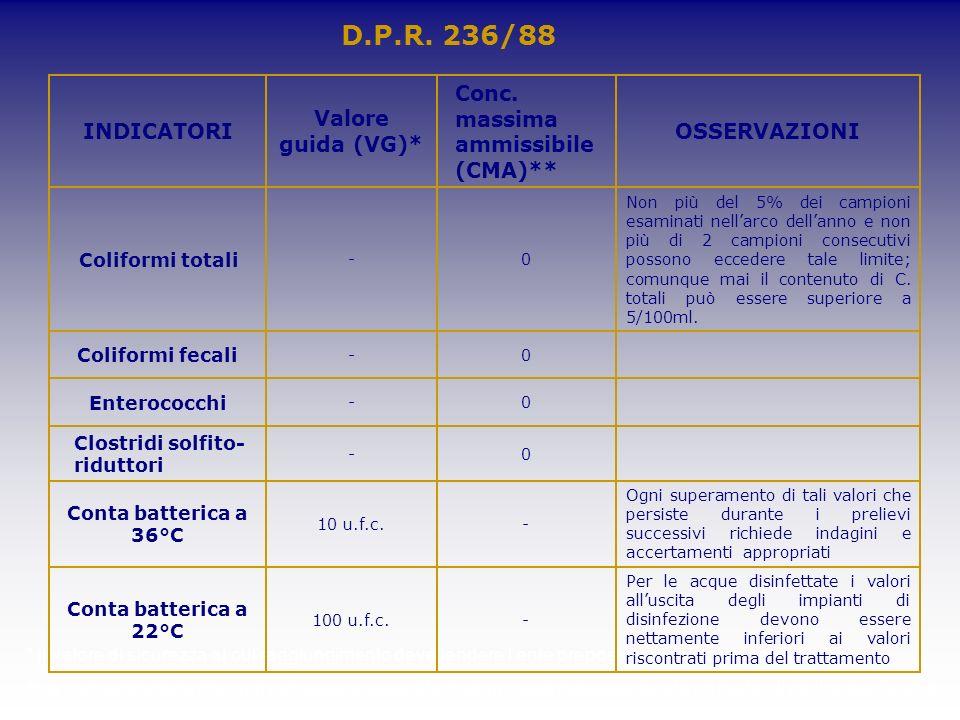 D.P.R. 236/88 * il valore di sicurezza al cui raggiungimento deve tendere lente preposto alla potabilizzazione ** la concentrazione che non può essere