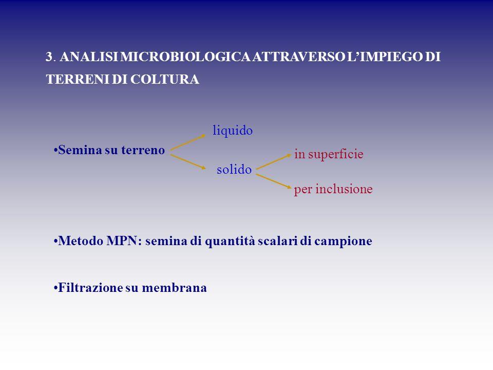 Semina su terreno liquido solido Metodo MPN: semina di quantità scalari di campione in superficie per inclusione Filtrazione su membrana 3. ANALISI MI