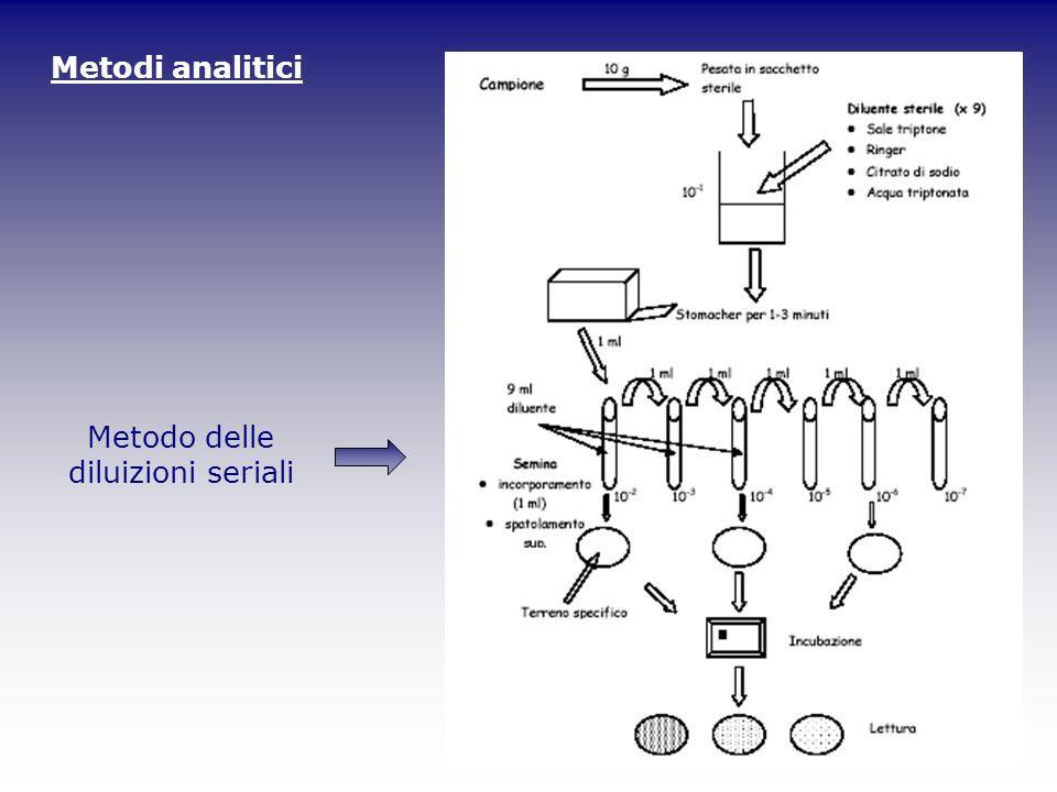 Metodi analitici Metodo delle diluizioni seriali