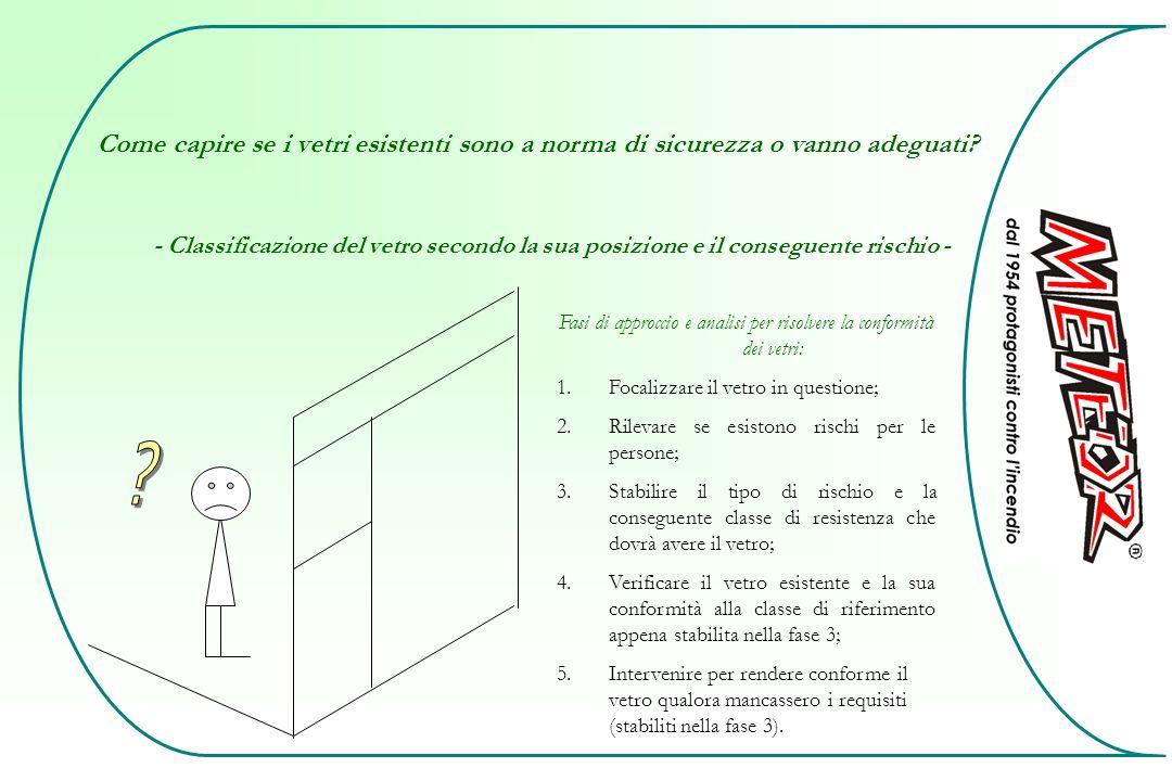 Come capire se i vetri esistenti sono a norma di sicurezza o vanno adeguati? - Classificazione del vetro secondo la sua posizione e il conseguente ris