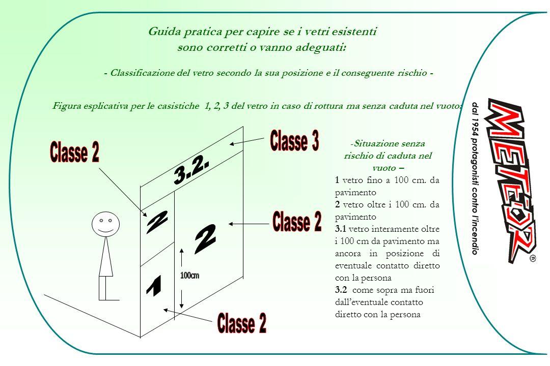 Guida pratica per capire se i vetri esistenti sono corretti o vanno adeguati: Figura esplicativa per le casistiche 1, 2, 3 del vetro in caso di rottur