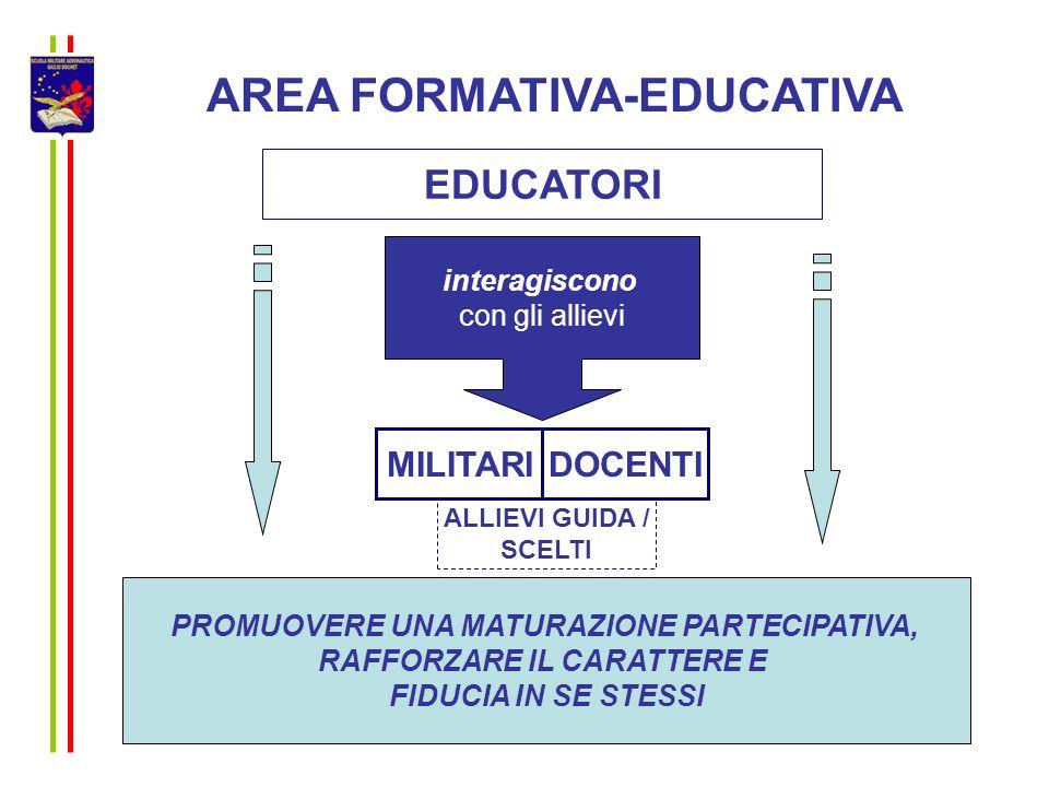 AREA FORMATIVA-EDUCATIVA EDUCATORI MILITARIDOCENTI ALLIEVI GUIDA / SCELTI interagiscono con gli allievi PROMUOVERE UNA MATURAZIONE PARTECIPATIVA, RAFF
