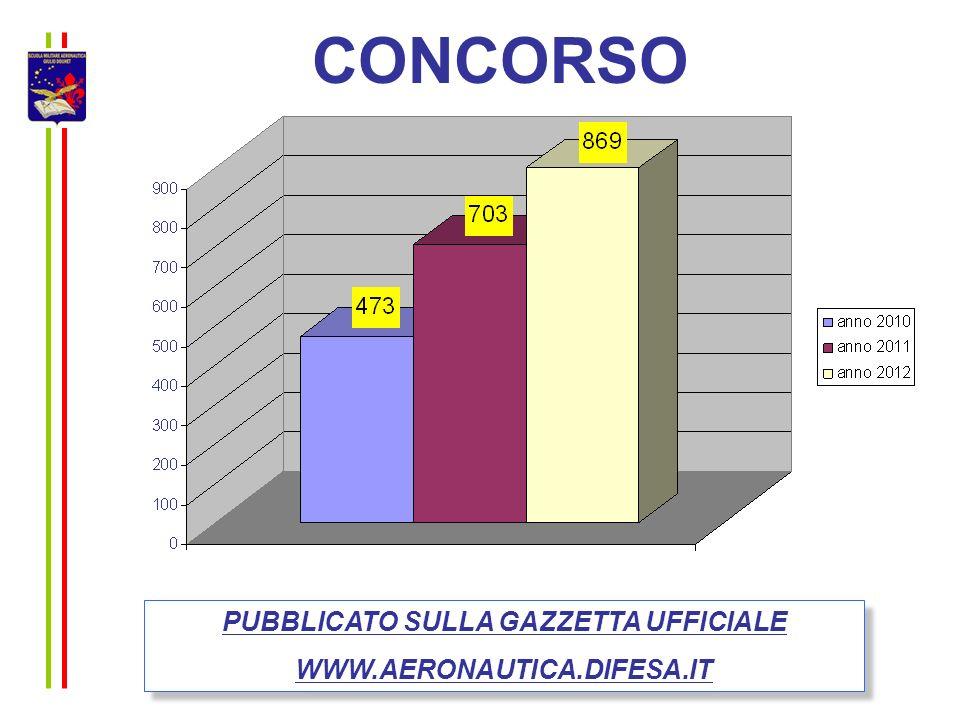 CONCORSO PUBBLICATO SULLA GAZZETTA UFFICIALE WWW.AERONAUTICA.DIFESA.IT PUBBLICATO SULLA GAZZETTA UFFICIALE WWW.AERONAUTICA.DIFESA.IT