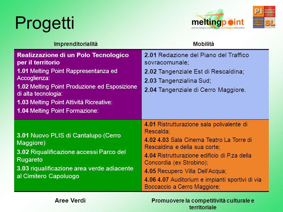 Realizzazione di un Polo Tecnologico per il territorio 1.01 Melting Point Rappresentanza ed Accoglienza: 1.02 Melting Point Produzione ed Esposizione