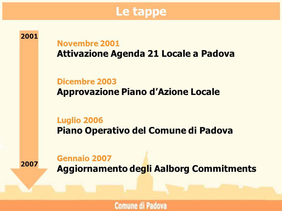 Le tappe Novembre 2001 Attivazione Agenda 21 Locale a Padova 2001 2007 Dicembre 2003 Approvazione Piano dAzione Locale Luglio 2006 Piano Operativo del Comune di Padova Gennaio 2007 Aggiornamento degli Aalborg Commitments