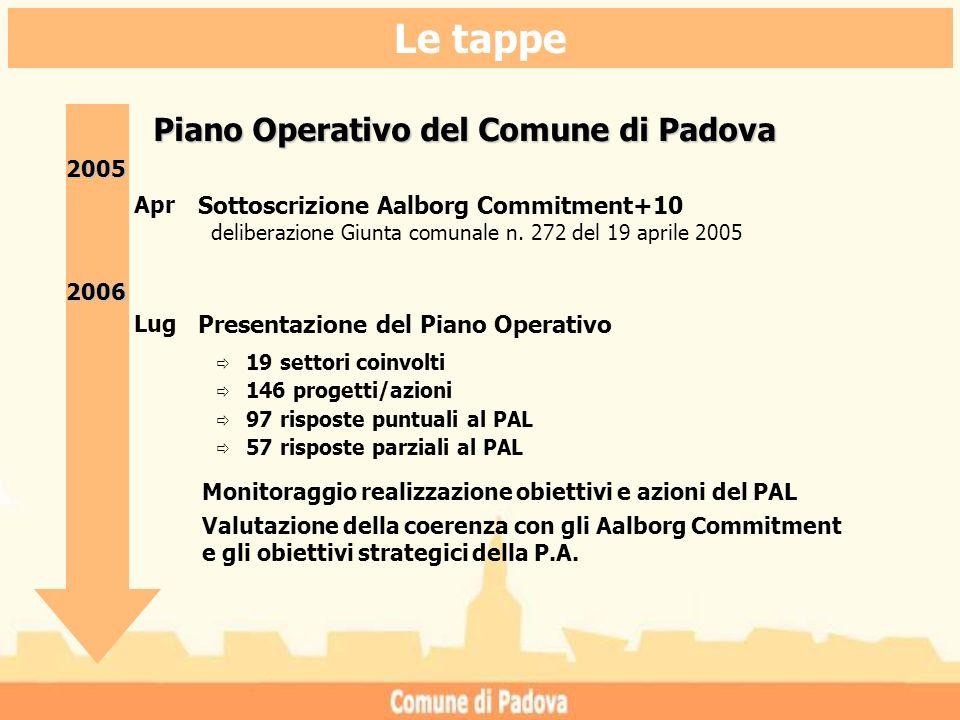Piano Operativo del Comune di Padova Lug Presentazione del Piano Operativo 20052006 19 settori coinvolti 146 progetti/azioni 97 risposte puntuali al PAL 57 risposte parziali al PAL Monitoraggio realizzazione obiettivi e azioni del PAL Valutazione della coerenza con gli Aalborg Commitment e gli obiettivi strategici della P.A.