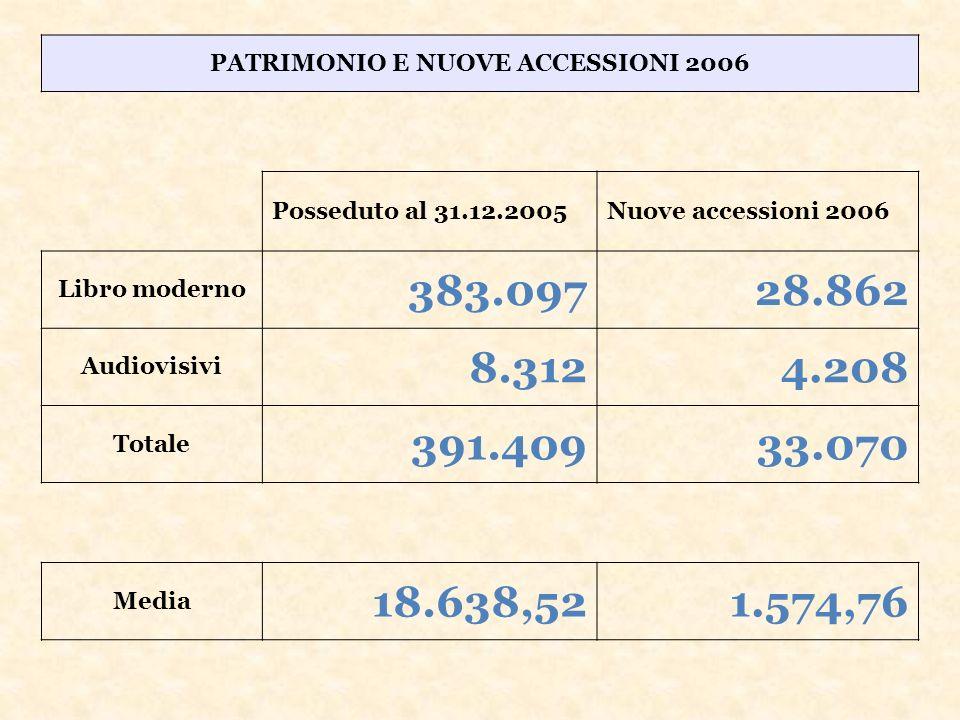 PATRIMONIO E NUOVE ACCESSIONI 2006 Posseduto al 31.12.2005Nuove accessioni 2006 Libro moderno 383.09728.862 Audiovisivi 8.3124.208 Totale 391.40933.070 Media 18.638,521.574,76