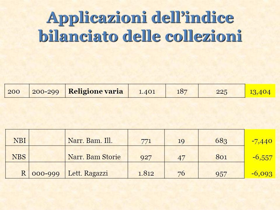 Applicazioni dellindice bilanciato delle collezioni 200200-299Religione varia1.40118722513,404 NBI Narr.