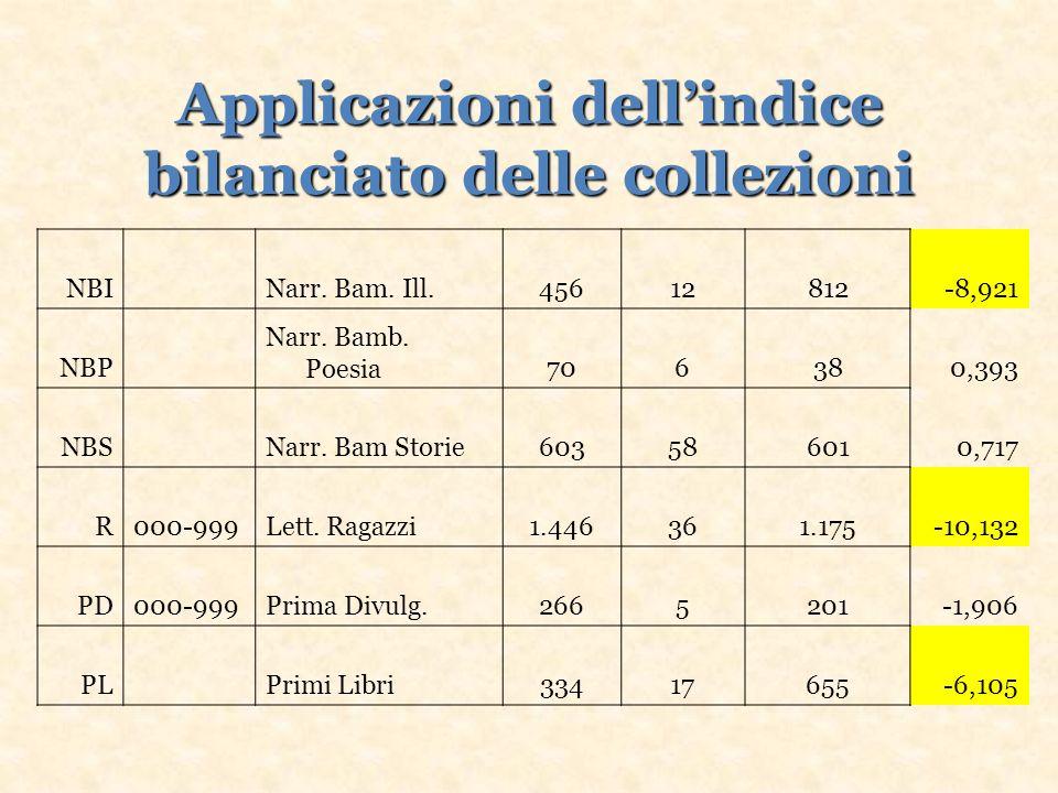 Applicazioni dellindice bilanciato delle collezioni NBI Narr.