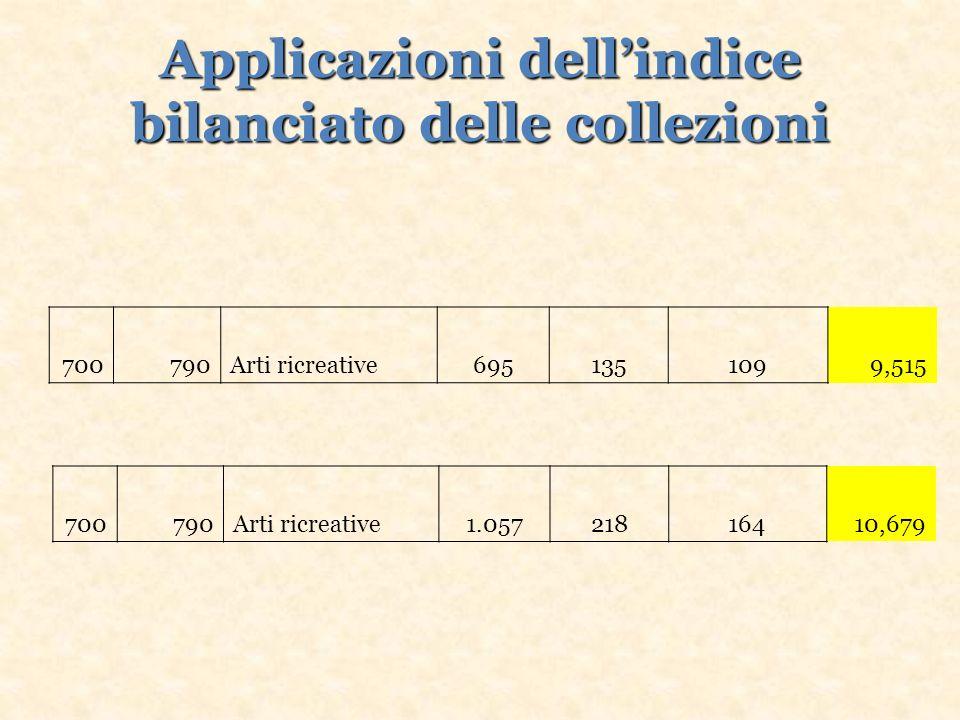 Applicazioni dellindice bilanciato delle collezioni 700790Arti ricreative6951351099,515 700790Arti ricreative1.05721816410,679