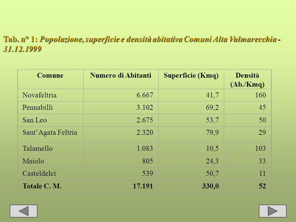 13 Tab. n° 1: Popolazione, superficie e densità abitativa Comuni Alta Valmarecchia - 31.12.1999 ComuneNumero di AbitantiSuperficie (Kmq)Densità (Ab./K