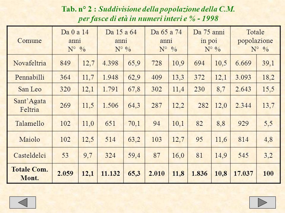 15 Tab. n° 2 : Suddivisione della popolazione della C.M. per fasce di età in numeri interi e % - 1998 Comune Da 0 a 14 anni N° % Da 15 a 64 anni N° %