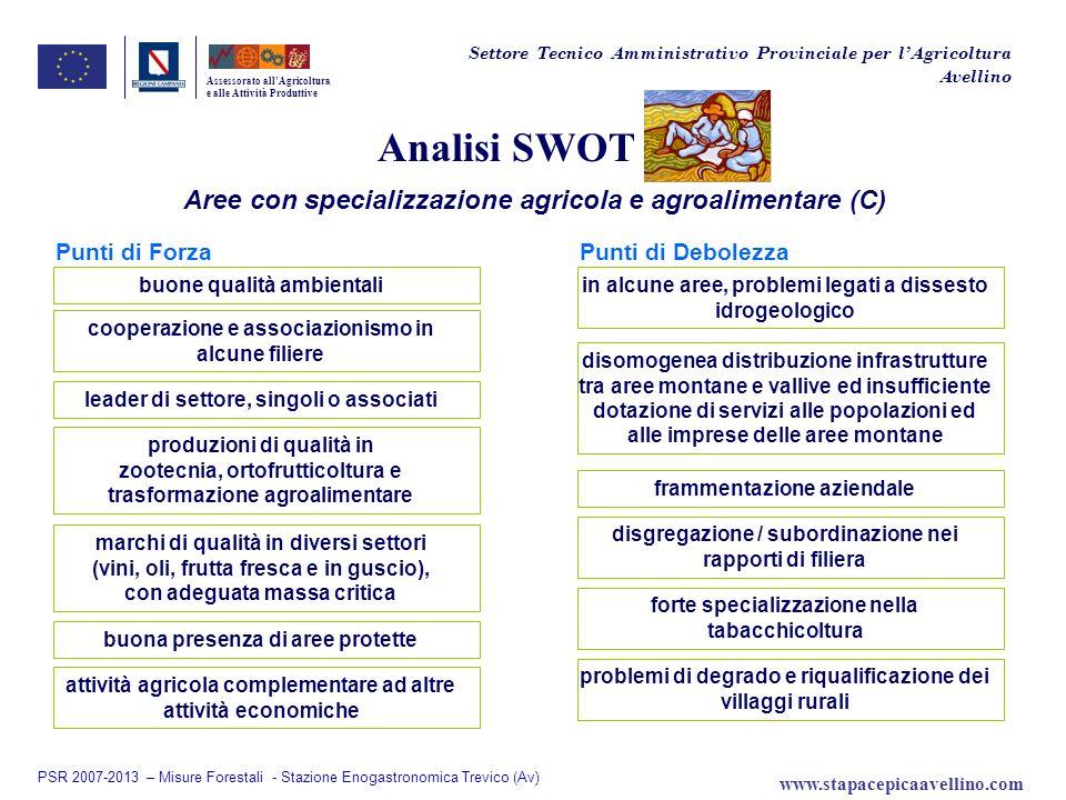 Analisi SWOT Aree con specializzazione agricola e agroalimentare (C) Assessorato allAgricoltura e alle Attività Produttive Punti di ForzaPunti di Debo