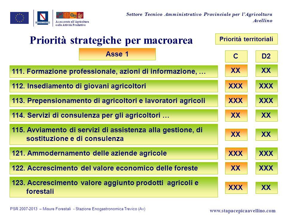 Assessorato allAgricoltura e alle Attività Produttive Asse 1 122. Accrescimento del valore economico delle foreste XX XXX 121. Ammodernamento delle az
