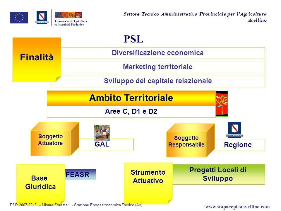 Diversificazione economica Regione GAL Progetti Locali di Sviluppo FEASR PSL Assessorato allAgricoltura e alle Attività Produttive Marketing territori