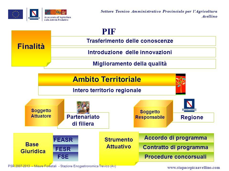 Contratto di programma Procedure concorsuali Accordo di programma Partenariato di filiera FESR FSE Regione FEASR PIF Assessorato allAgricoltura e alle