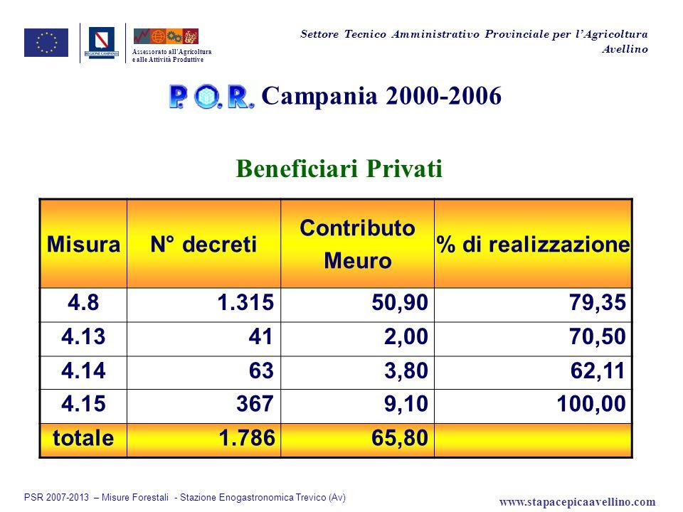 Meuro 1.882,34 Equilibrio Finanziario tra gli Assi Assessorato allAgricoltura e alle Attività Produttive Settore Tecnico Amministrativo Provinciale per lAgricoltura Avellino 40 %36 %15 %5 %4 % Valori Minimi da Reg.