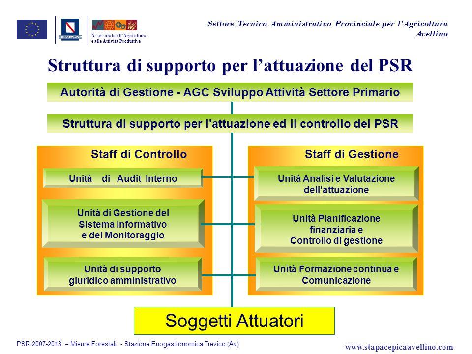 Struttura di supporto per lattuazione del PSR Assessorato allAgricoltura e alle Attività Produttive Settore Tecnico Amministrativo Provinciale per lAg
