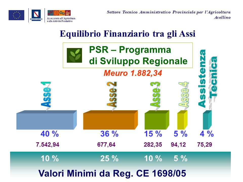 Meuro 1.882,34 Equilibrio Finanziario tra gli Assi Assessorato allAgricoltura e alle Attività Produttive Settore Tecnico Amministrativo Provinciale pe