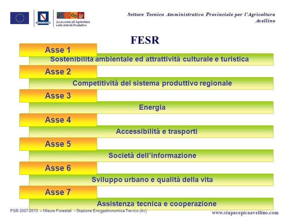 FESR Assessorato allAgricoltura e alle Attività Produttive Energia Accessibilità e trasporti Asse 4 Asse 3 Competitività del sistema produttivo region