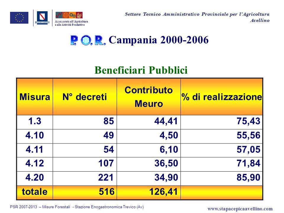 Campania 2000-2006 Assessorato allAgricoltura e alle Attività Produttive Settore Tecnico Amministrativo Provinciale per lAgricoltura Avellino Benefici