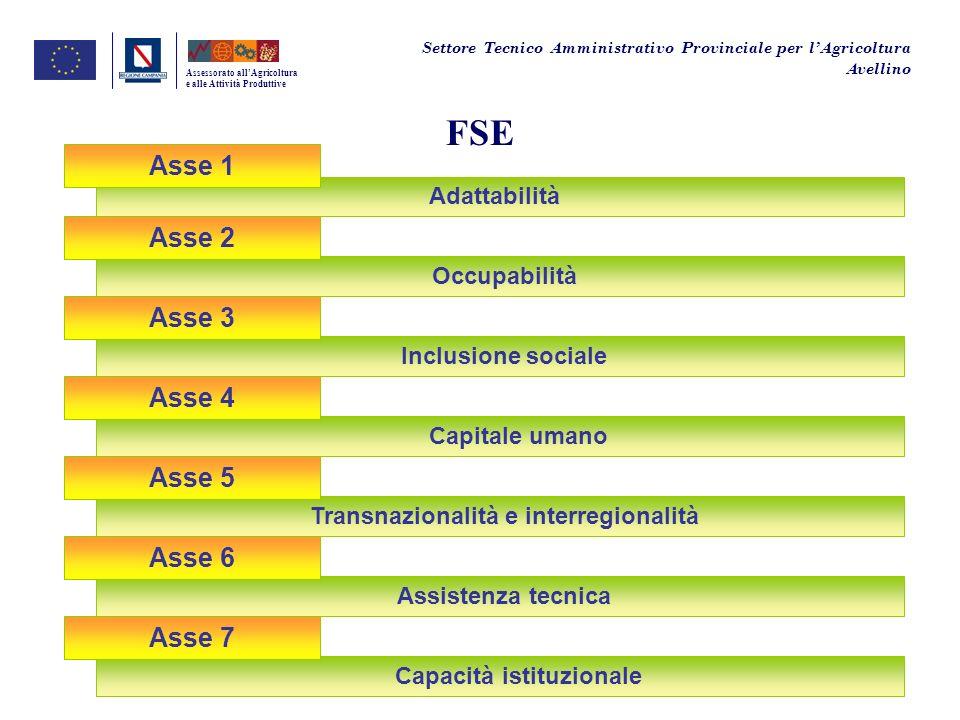 FSE Assessorato allAgricoltura e alle Attività Produttive Inclusione sociale Capitale umano Asse 4 Asse 3 Occupabilità Asse 2 Adattabilità Asse 1 Sett