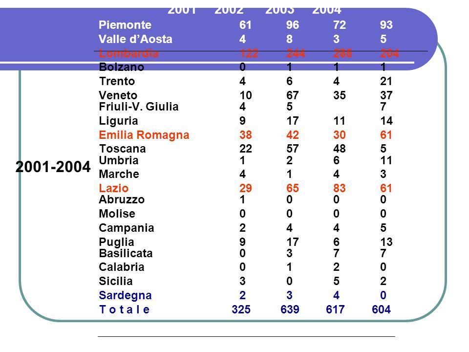 2001 2002 2003 2004 Piemonte61967293 Valle dAosta4835 Lombardia122244288204 Bolzano 0111 Trento46421 Veneto10673537 Friuli-V. Giulia457 Liguria9171114