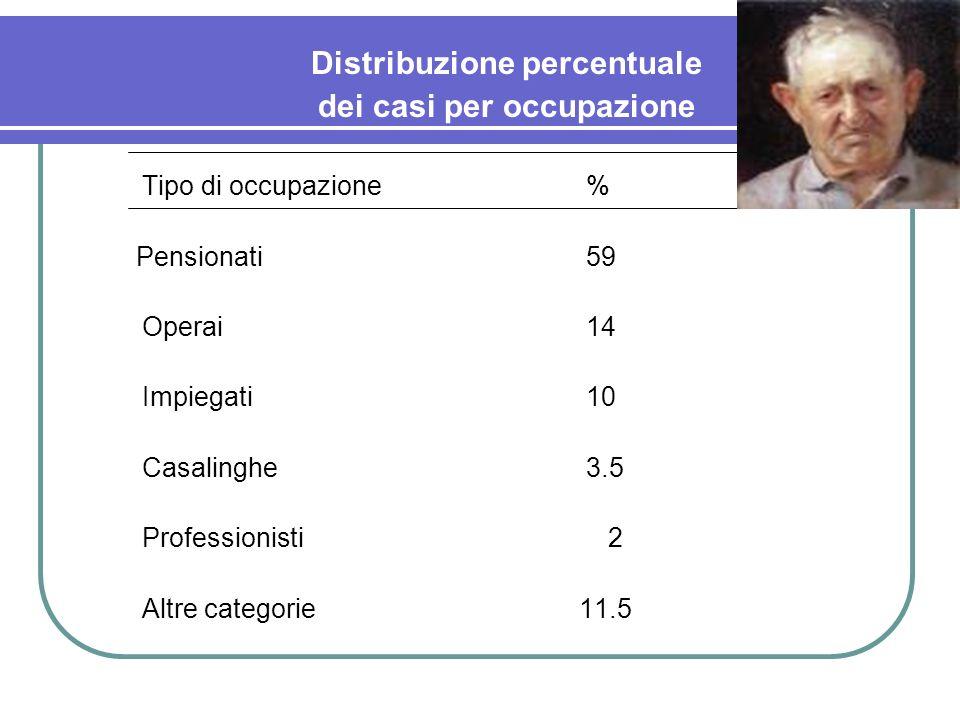 Distribuzione percentuale dei casi per occupazione Tipo di occupazione% Pensionati59 Operai14 Impiegati10 Casalinghe3.5 Professionisti 2 Altre categor
