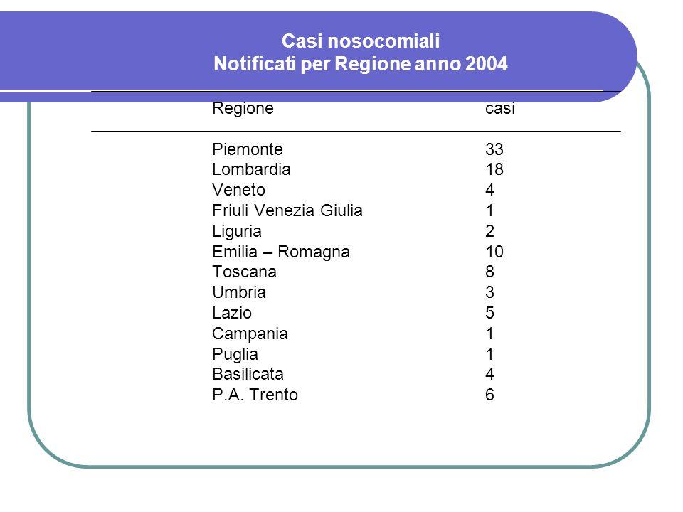 Casi nosocomiali Notificati per Regione anno 2004 Regionecasi Piemonte33 Lombardia18 Veneto4 Friuli Venezia Giulia1 Liguria2 Emilia – Romagna10 Toscan