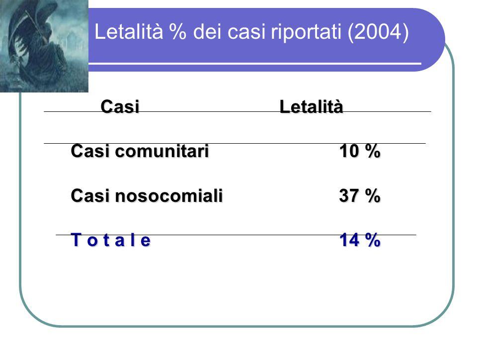 Letalità % dei casi riportati (2004) Casi Letalità Casi comunitari10 % Casi nosocomiali37 % T o t a l e14 %