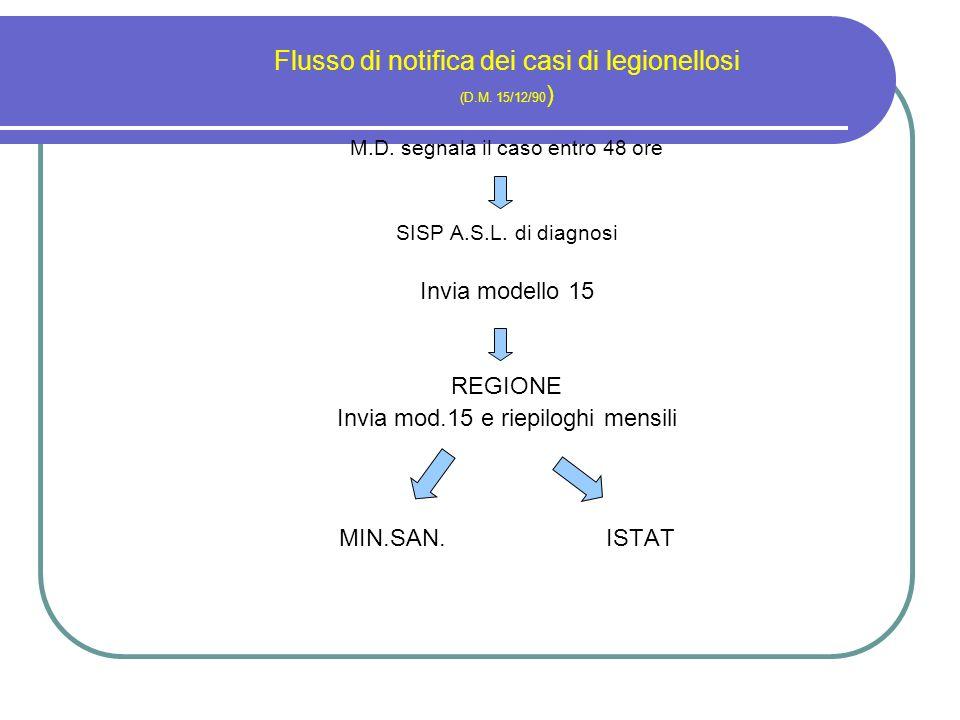 Flusso di notifica dei casi di legionellosi (D.M. 15/12/90 ) M.D. segnala il caso entro 48 ore SISP A.S.L. di diagnosi Invia modello 15 REGIONE Invia
