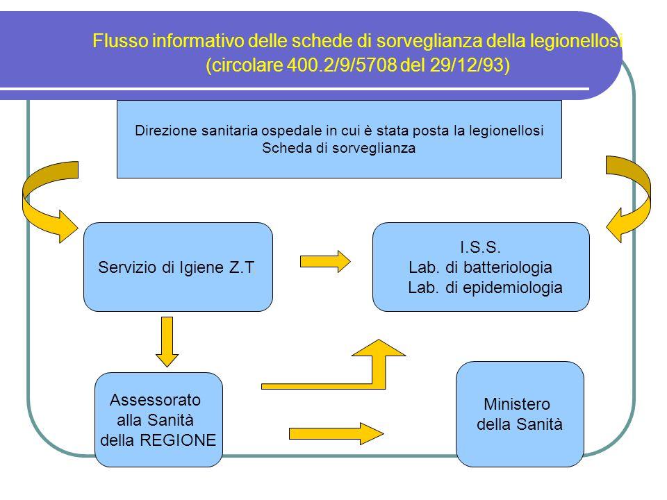 Flusso informativo delle schede di sorveglianza della legionellosi (circolare 400.2/9/5708 del 29/12/93) Direzione sanitaria ospedale in cui è stata p