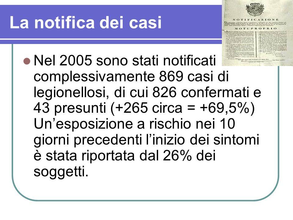La notifica dei casi Nel 2005 sono stati notificati complessivamente 869 casi di legionellosi, di cui 826 confermati e 43 presunti (+265 circa = +69,5
