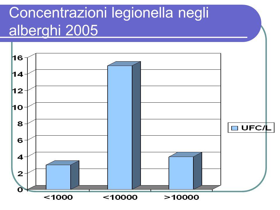Concentrazioni legionella negli alberghi 2005