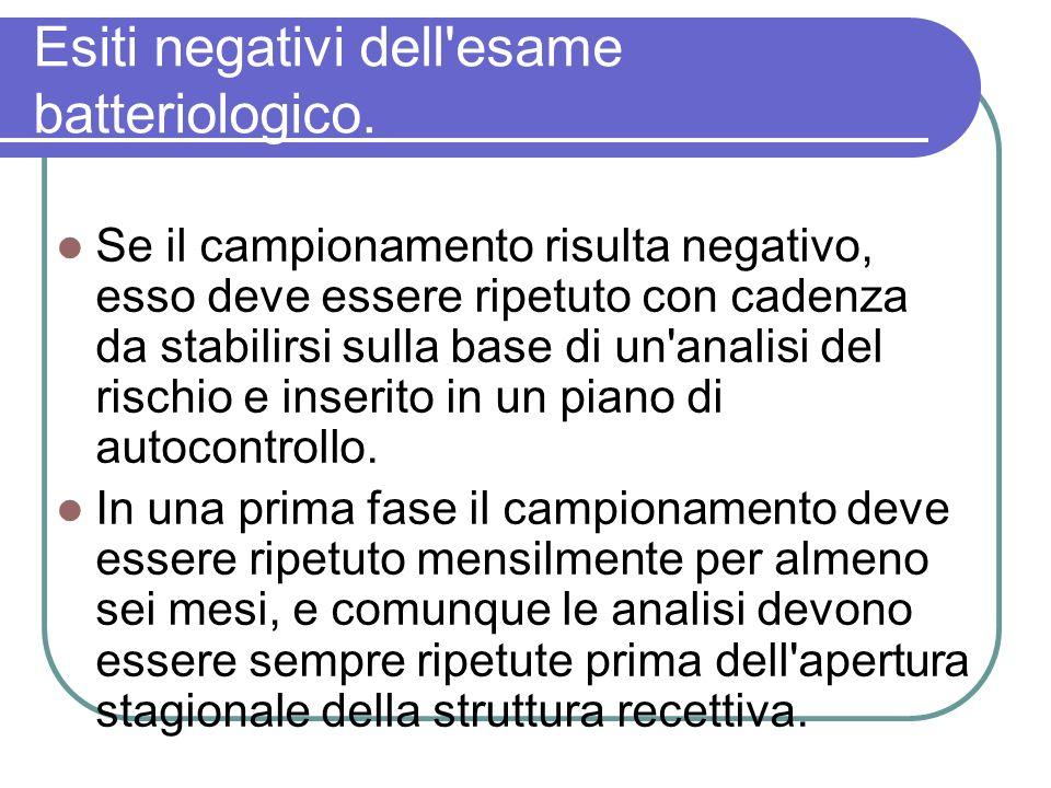 Esiti negativi dell'esame batteriologico. Se il campionamento risulta negativo, esso deve essere ripetuto con cadenza da stabilirsi sulla base di un'a