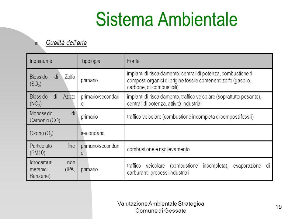 Valutazione Ambientale Strategica Comune di Gessate 19 Qualità dellaria Sistema Ambientale InquinanteTipologiaFonte Biossido di Zolfo (SO 2 ) primario