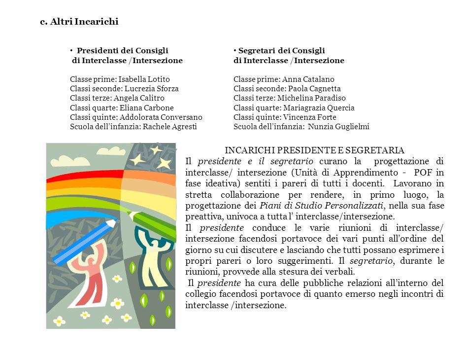 Presidenti dei Consigli di Interclasse /Intersezione Classe prime: Isabella Lotito Classi seconde: Lucrezia Sforza Classi terze: Angela Calitro Classi