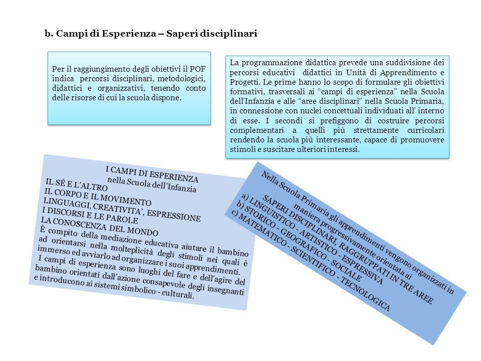 Per il raggiungimento degli obiettivi il POF indica percorsi disciplinari, metodologici, didattici e organizzativi, tenendo conto delle risorse di cui