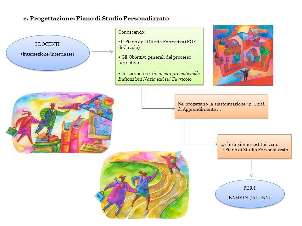 I DOCENTI (intersezione/interclasse) I DOCENTI (intersezione/interclasse) Conoscendo: Il Piano dellOfferta Formativa (POF di Circolo) Gli Obiettivi ge
