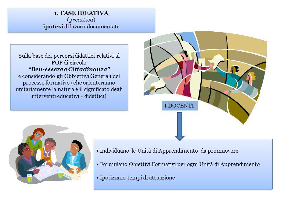 Individuano le Unità di Apprendimento da promuovere Formulano Obiettivi Formativi per ogni Unità di Apprendimento Ipotizzano tempi di attuazione Indiv