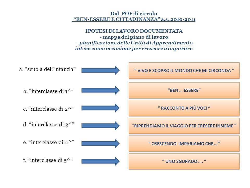 Dal POF di circolo BEN-ESSERE E CITTADINANZA a.s. 2010-2011 IPOTESI DI LAVORO DOCUMENTATA - mappa del piano di lavoro - pianificazione delle Unità di